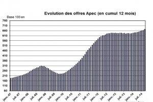 Indicateur Apec octobre 2014 : l'emploi IT a progress� de 5%
