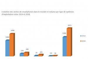 March� des smartphones : ventes ralenties, sp�cifications renforc�es