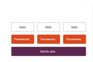 Snappy Ubuntu Core, des MAJ cloud plus faciles