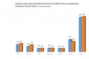 Les ventes de PC ont red�marr� en Europe de l'Ouest en 2014