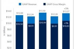 Trimestriels Microsoft 2015 : Les revenus cloud ont explos� avec +114%