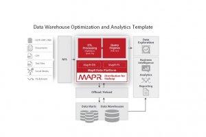 Avec Quick Start, MapR fournit 3 sc�narios de d�ploiement Hadoop