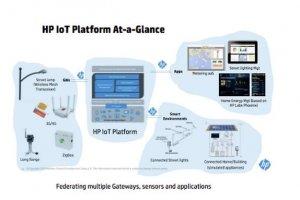 HP pr�sente sa plateforme IoT pour g�rer la consommation �lectrique � domicile