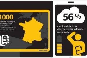 56% des consommateurs inquiets pour leurs donn�es en Europe