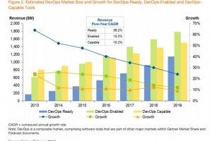 Les outils li�s � DevOps p�seront 2,3 Md$ en 2015