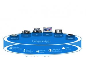MWC 15 : Un framework pour cr�er des apps universelles pour Windows 10