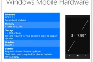 Windows 10 : Les configurations minimum