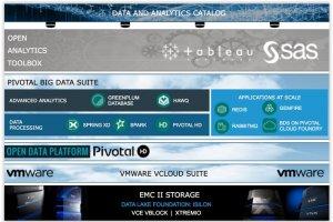 EMC combine stockage, virtualisation et big data pour cr�er des lacs de donn�es