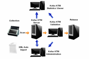 Lexmark rach�te Kofax pour 1 Md$