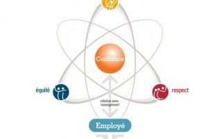 Great Place to Work France : Octo, Zenika et Solucom dans le Top 5