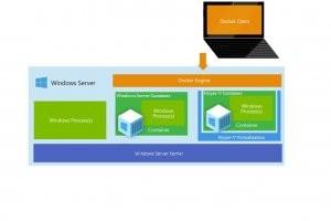 Windows Server Containers d�voil� fin avril sur Build 2015