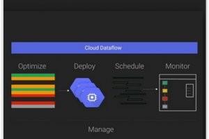 Google lance en beta son service analytique temps r�el Cloud Dataflow