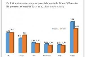 Le march� PC EMEA en recul de 7,7% au 1er trimestre 2015