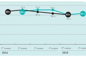 Apec : 26% des soci�t�s IT pr�voient de recruter au 2e trimestre