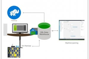 Build 2015 : Microsoft dote Azure de 3 solutions de stockage big data