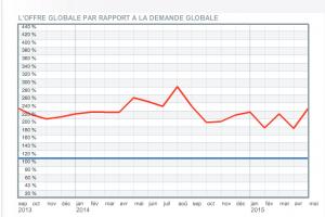 Barom�tre HiTechPros : La hausse de la demande se poursuit depuis f�vrier