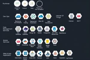 IBM veut aider les d�veloppeurs � cr�er des apps analytiques dans le cloud