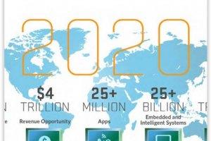 L'Internet des objets : Un march� d'1,7 Md $ en 2020 selon IDC