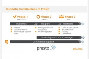 Teradata supporte Presto, le moteur de requ�te SQL de Facebook
