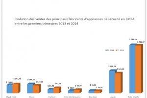 Appliances de s�curit� : Le march� EMEA en recul de 2,2% au 1er trimestre