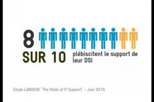 80% des utilisateurs satisfaits du support fourni par la DSI