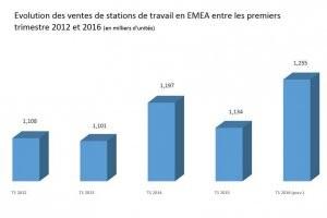 Stations de travail : ventes en baisse de 3,4% en EMEA au 1er trimestre