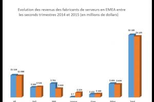 Le march� EMEA des serveurs p�tit de la hausse des prix au 2e trimestre