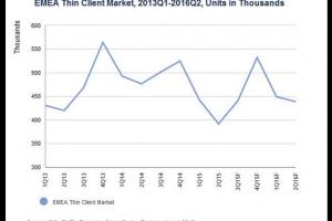 Le march� des clients l�gers au plus bas depuis 5 ans en EMEA