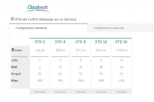 Cloudwatt ajoute l'analytique � son offre Hadoop as a service