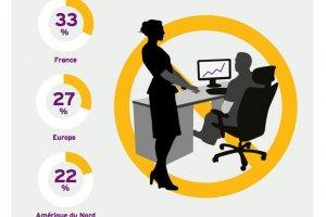 2 entreprises sur 3 exploitent mal la valeur de leurs données