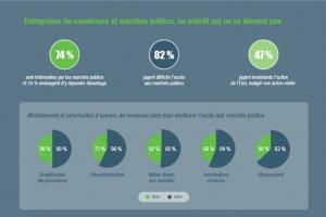 Barom�tre Syntec 2015: L'acc�s aux march�s publics reste laborieux pour les PME du num�rique