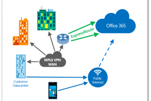 Microsoft propose un réseau privé pour Office 365