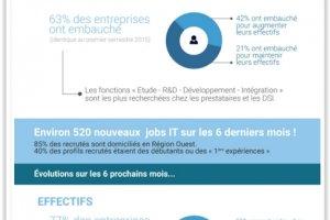 Barojob : Les embauches IT en Pays de la Loire en hausse au 2e semestre 2015