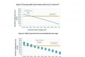 Les VM Linux beaucoup moins ch�res dans le cloud public