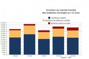 Syst�mes converg�s : 1260 p�taoctets livr�s au 3e trimestre