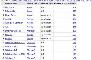 Apple OS X et iOS parmi les logiciels les plus vulnérables en 2015