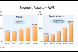 Les revenus cloud d'Amazon ont explosé de 70% en 2015