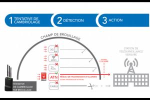 200 000 systèmes d'alarme Securitas Direct connectés au réseau IoT de Sigfox