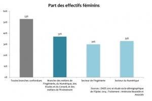 Seulement 33% de femmes parmi les salariés du numérique