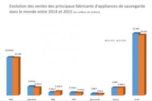 Le march� des appliances de sauvegarde toujours en d�croissance en 2015