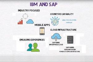 IBM va d�velopper des solutions cognitives sur SAP S/4HANA