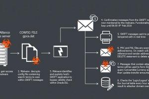 Les syst�mes bancaires Swift vis�s par des cyberattaques