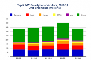 La croissance du marché mondial des smartphones en mains chinoises