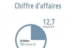 Truffle 100 France : +13,6% de croissance pour l'�dition logicielle en 2015