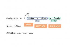 Pour attirer les d�veloppeurs, Google livre en open source son outil de langage naturel
