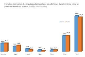 Le march� mondial des smartphones dynamis� par Huawei et Oppo