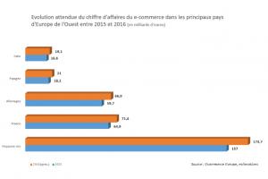 Hausse de 14% des achats en ligne en 2015 malgr� la baisse du panier moyen