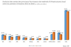 Légère hausse du marché des infrastructures cloud au 1er trimestre