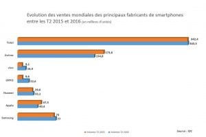 Les ventes de smartphones ont peu progressé au 2e trimestre
