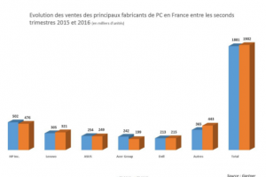 Ventes de PC : La France a limit� la casse au 2e trimestre